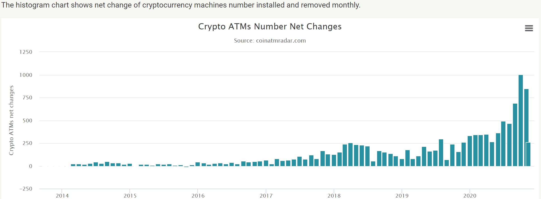 Bitcoin-ATM Net Changes