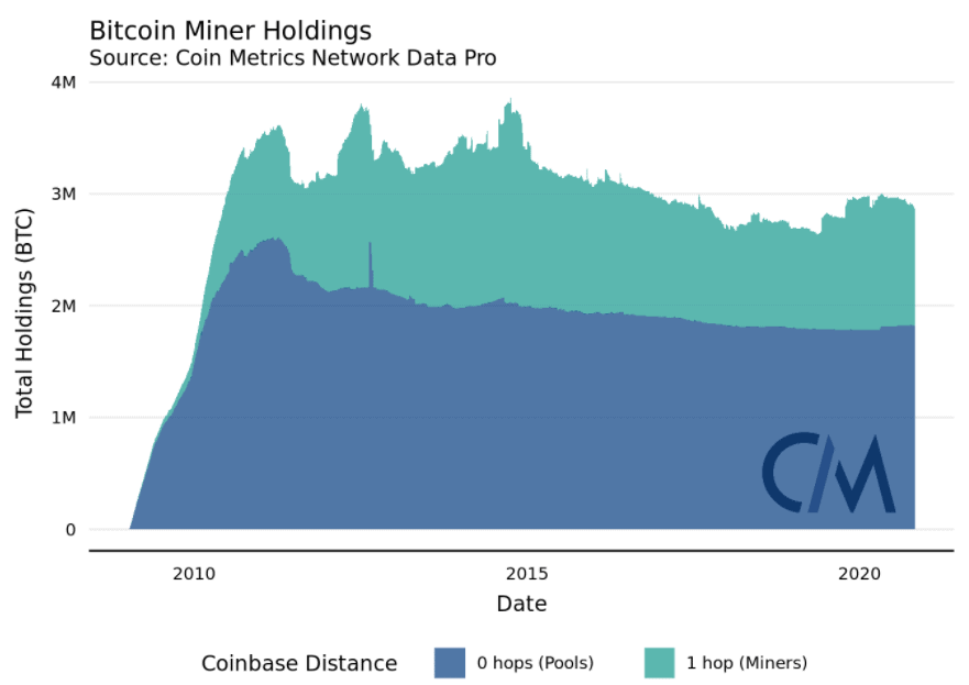 Bitcoin Miner Holdings