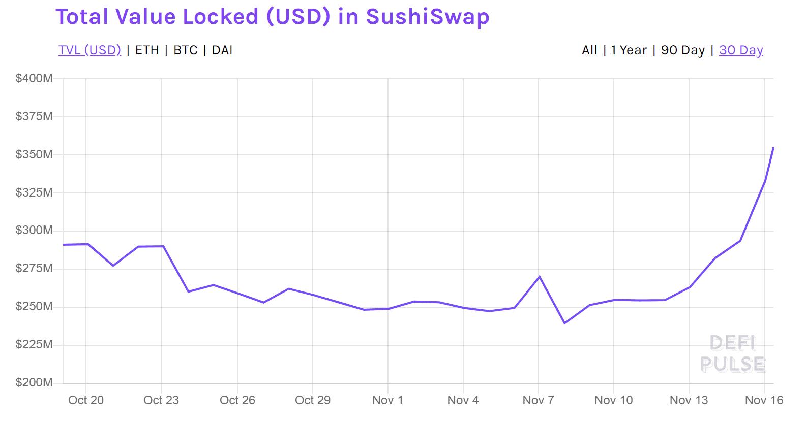 DeFi Suswhiswap Total Value Locked