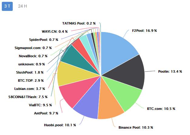 Bitcoin und Ethereum Mining