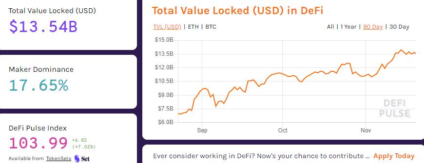 DeFi Total Value Locked