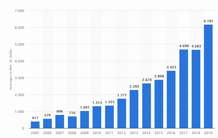 Statista: Entwicklung des weltweit in ETFs verwalteten Vermögens von 2005 bis 2019