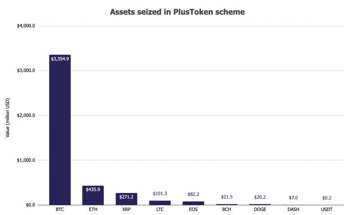 PlustToken-Scam Bitcoin