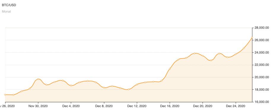 24 Dollaro Americano a Bitcoin Oggi | Tasso di cambio USD in BTC