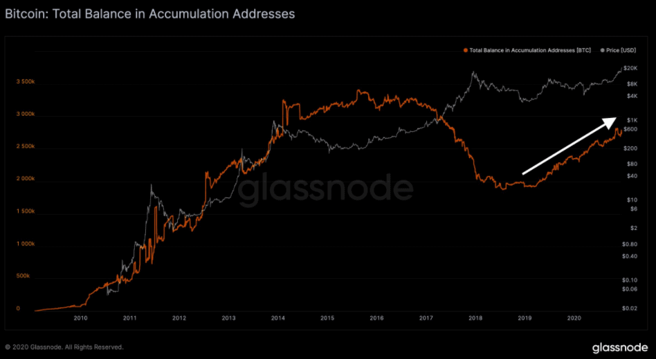 Bitcoin Total Balance in Accumulation Addresses