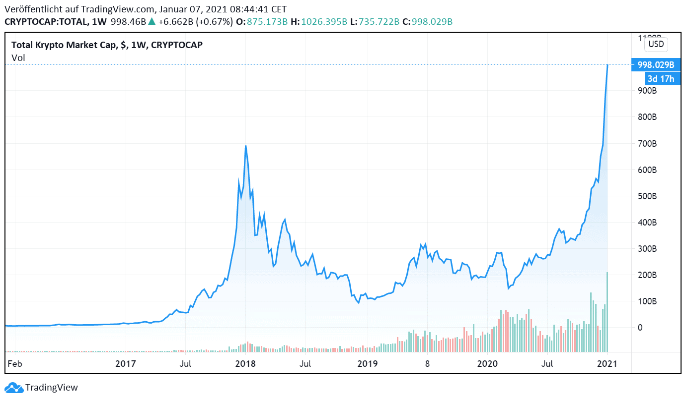 Krypto-Markt