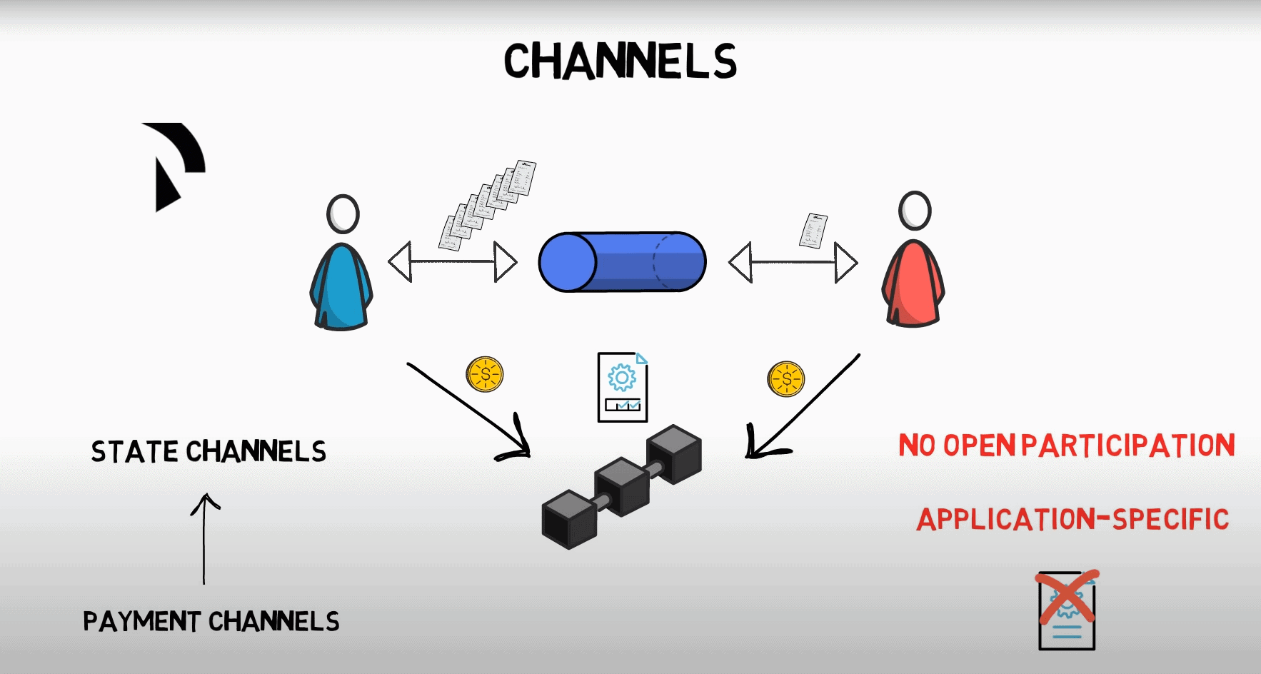 Ethereum Channels