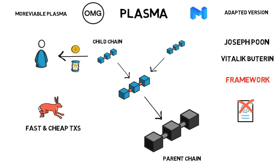 Plasma Scaling ETH