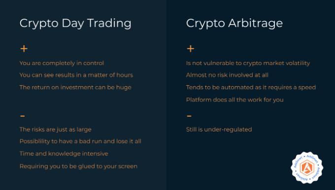 Bitcoin Daytrading
