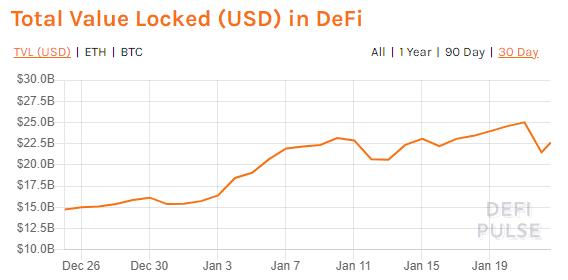 Total Value Locked DeFi Pulse