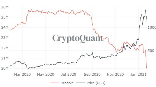 Ethereum Börsen-Bestände schmelzen dahin