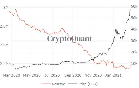 BTC Exchange Reserve