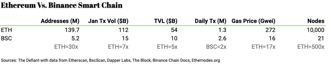 Ethereum and Binance Smart Chain DeFi