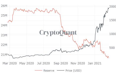 Ethereum All Exchange Reserve