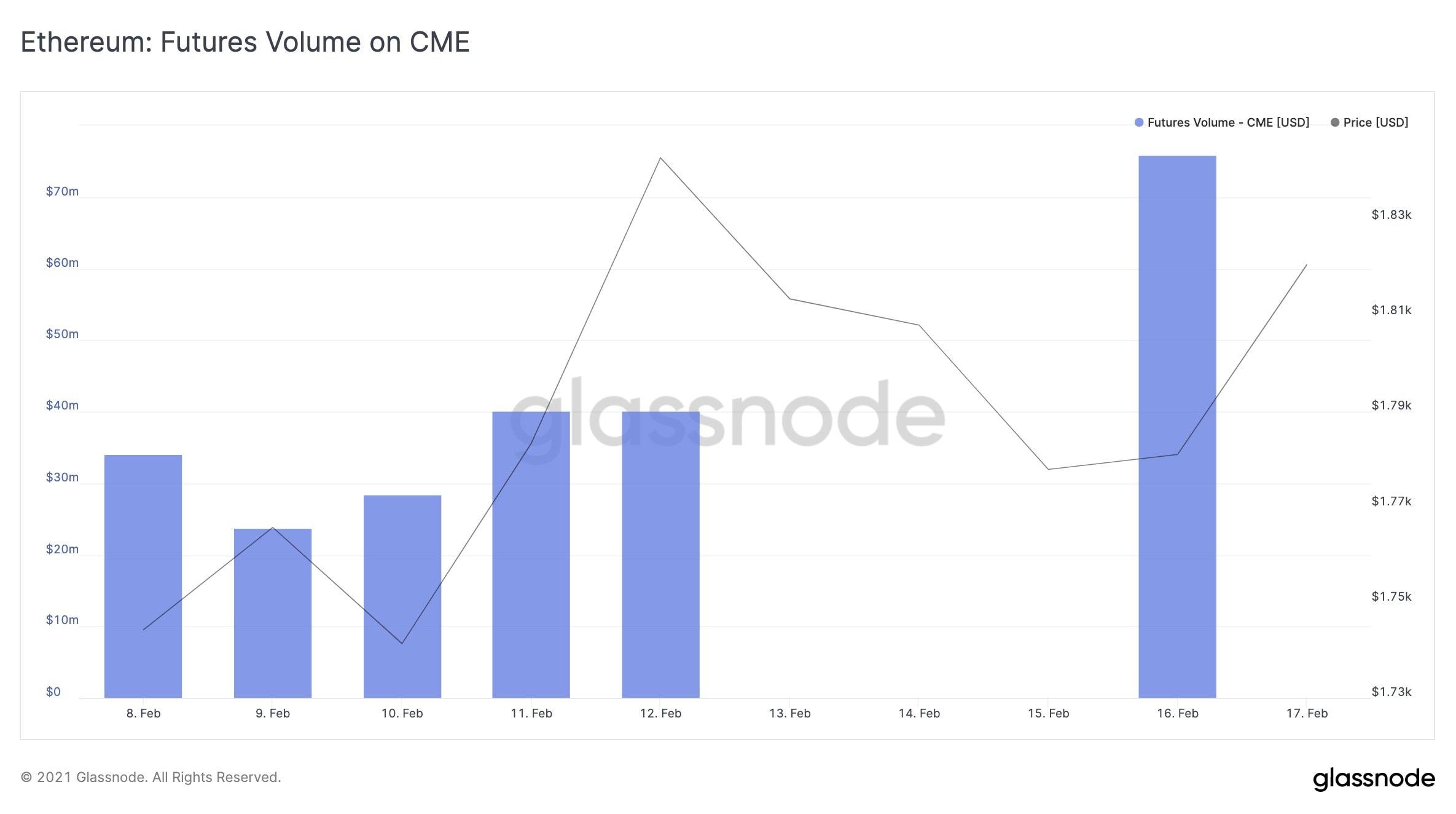 Ethereum CME Futures Volume