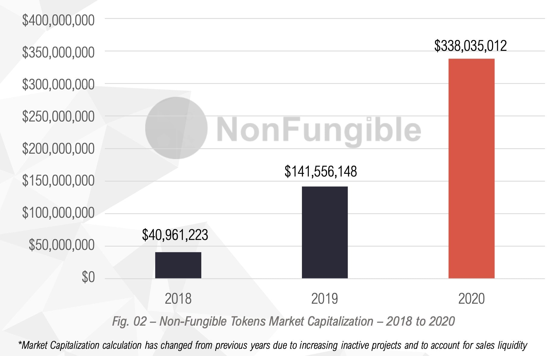 Non-fungible Token Growth