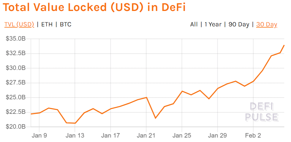 DeFi Total Value Locked in DeFi