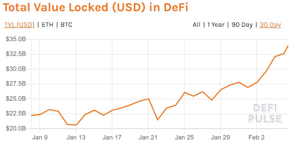 DeFi Total Value Locked in DeFi