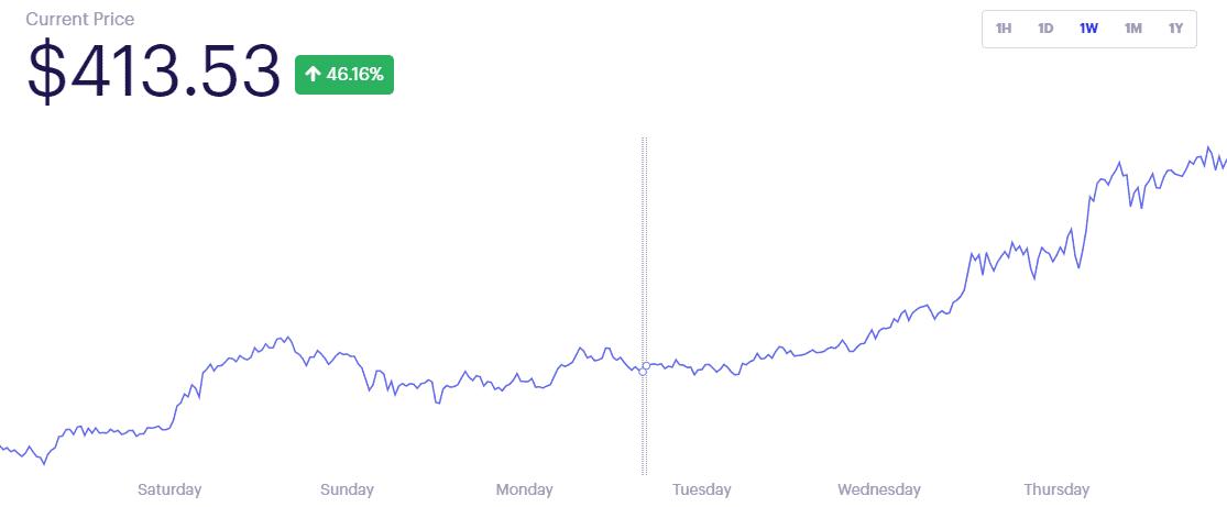 DeFi Pulse Index DPI