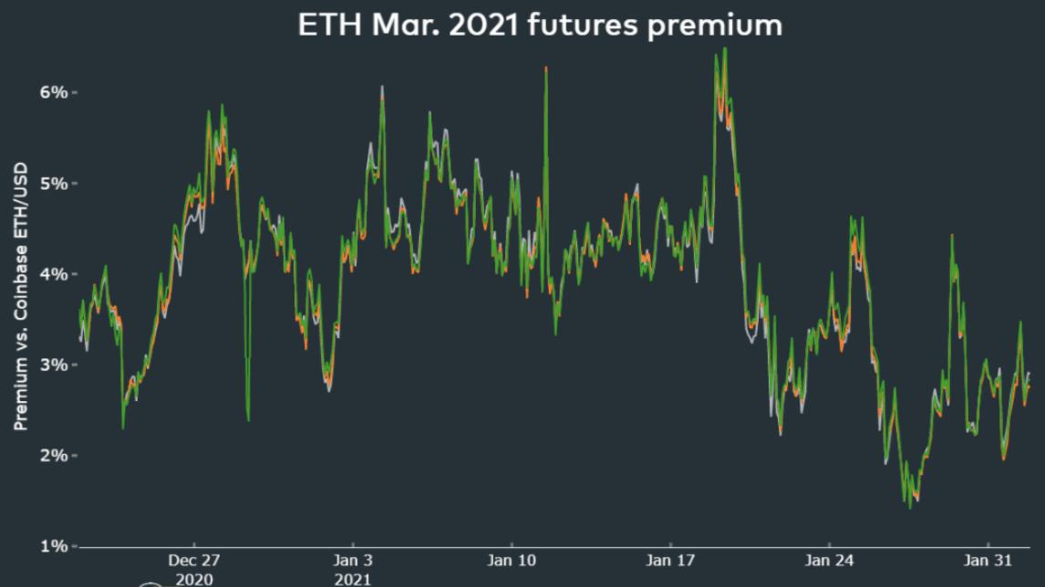 ETH Futures