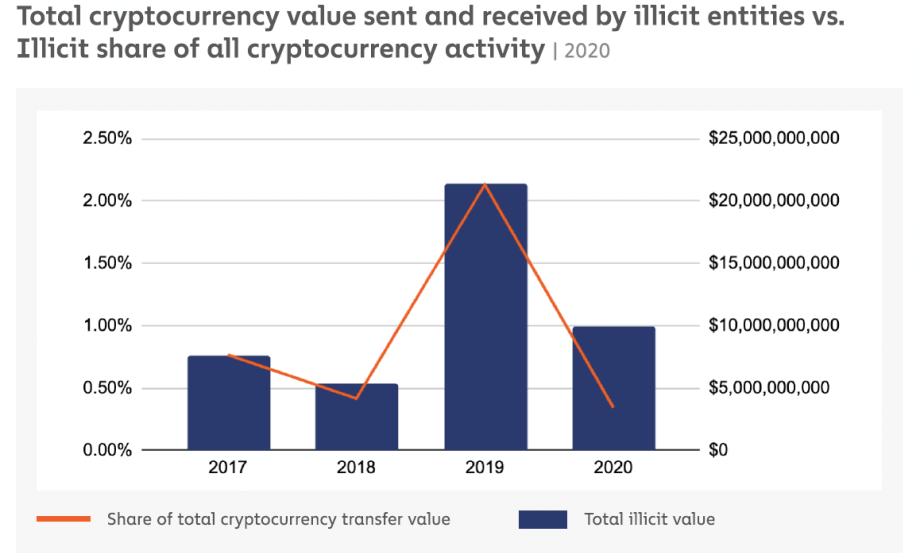 Anteil illegaler Krypto-Transaktionen