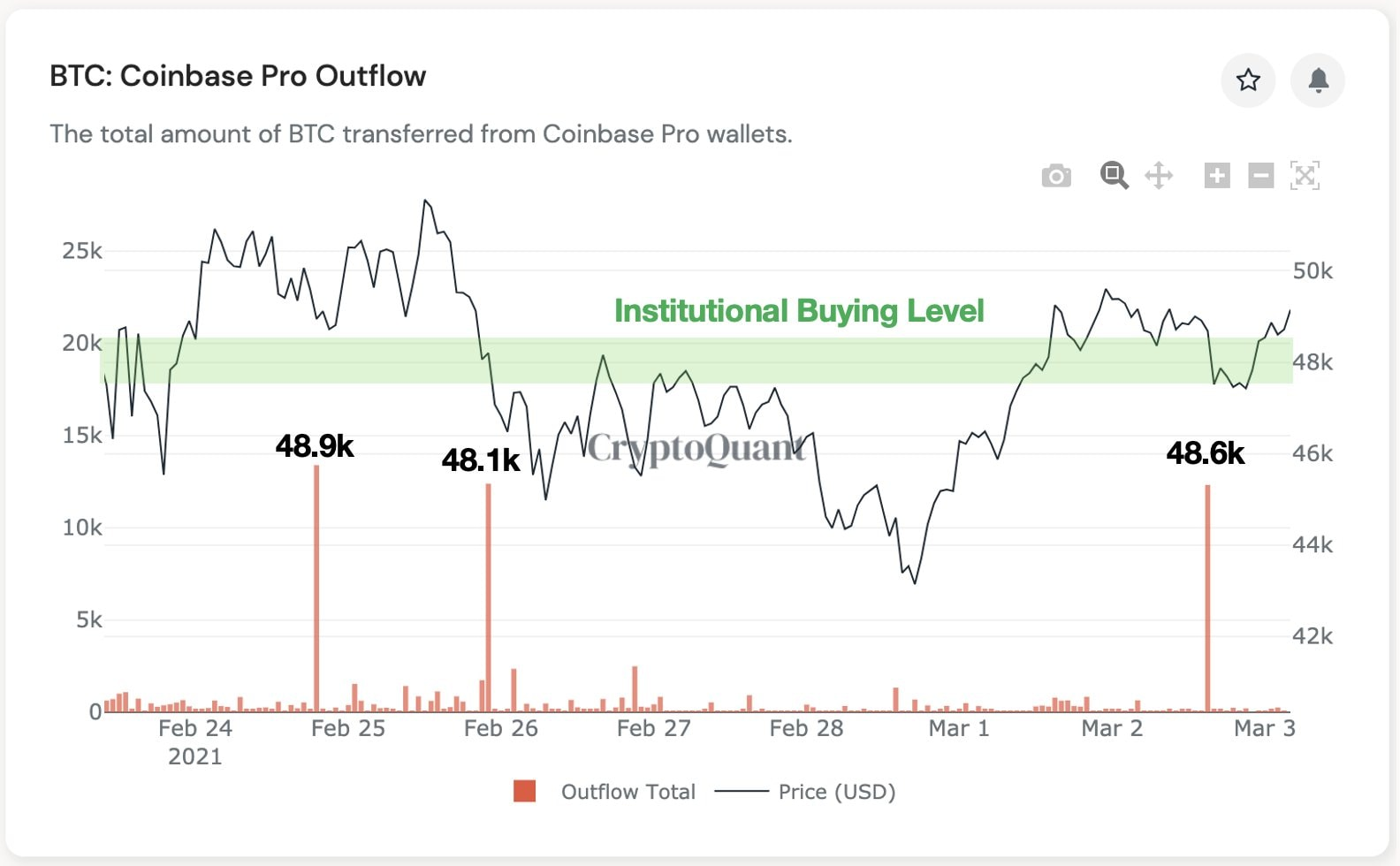 Coinbase Pro Outflow