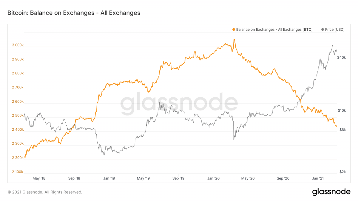 Glassnode Bitcoin on Exchanges