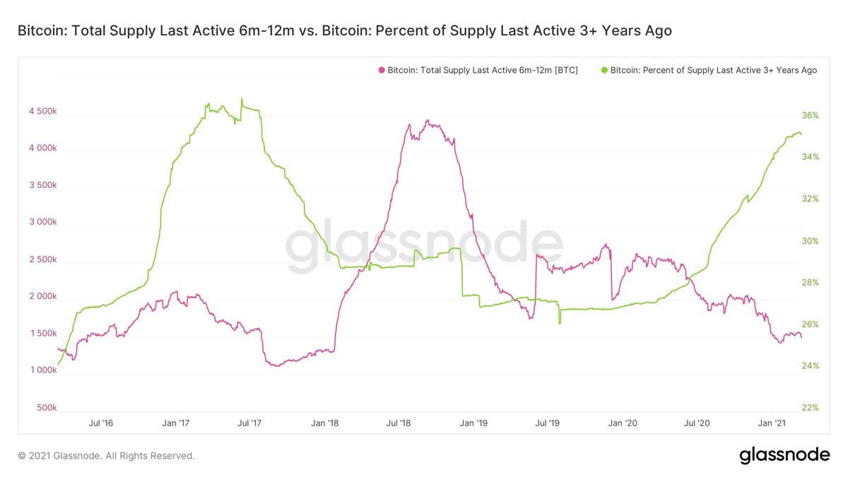 The Week On-Chain Bitcoin