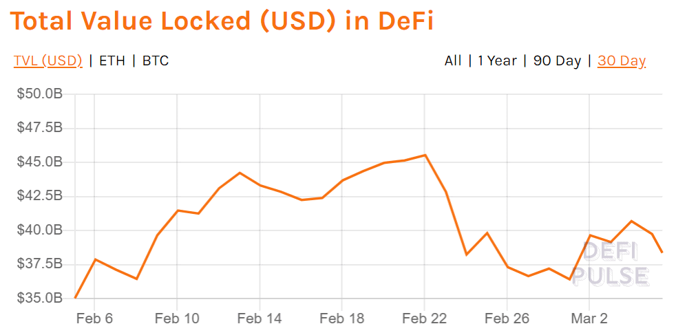 DeFi Pulse Total Value Locked