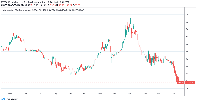 Bitcoin-Aktienkurs vom 2021. Mai