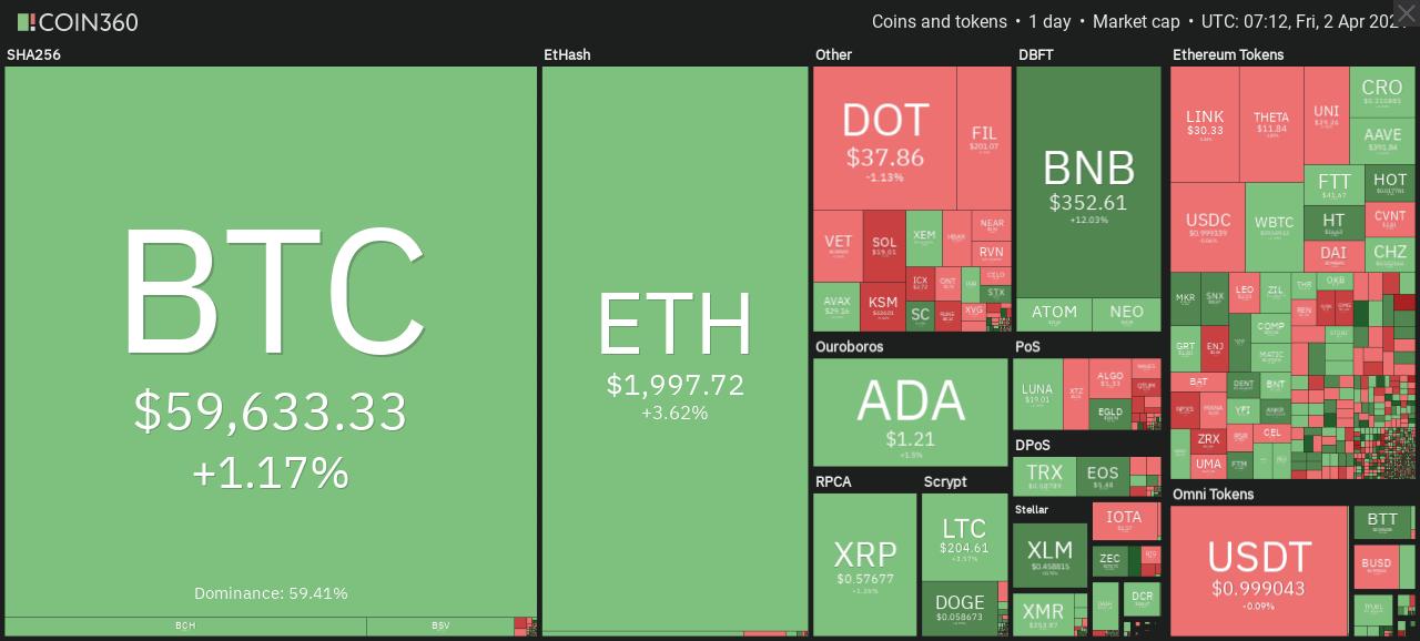 Gesamtmarktvisualisierung