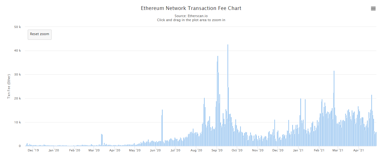 Ethereum Network Transaction Fee Chart