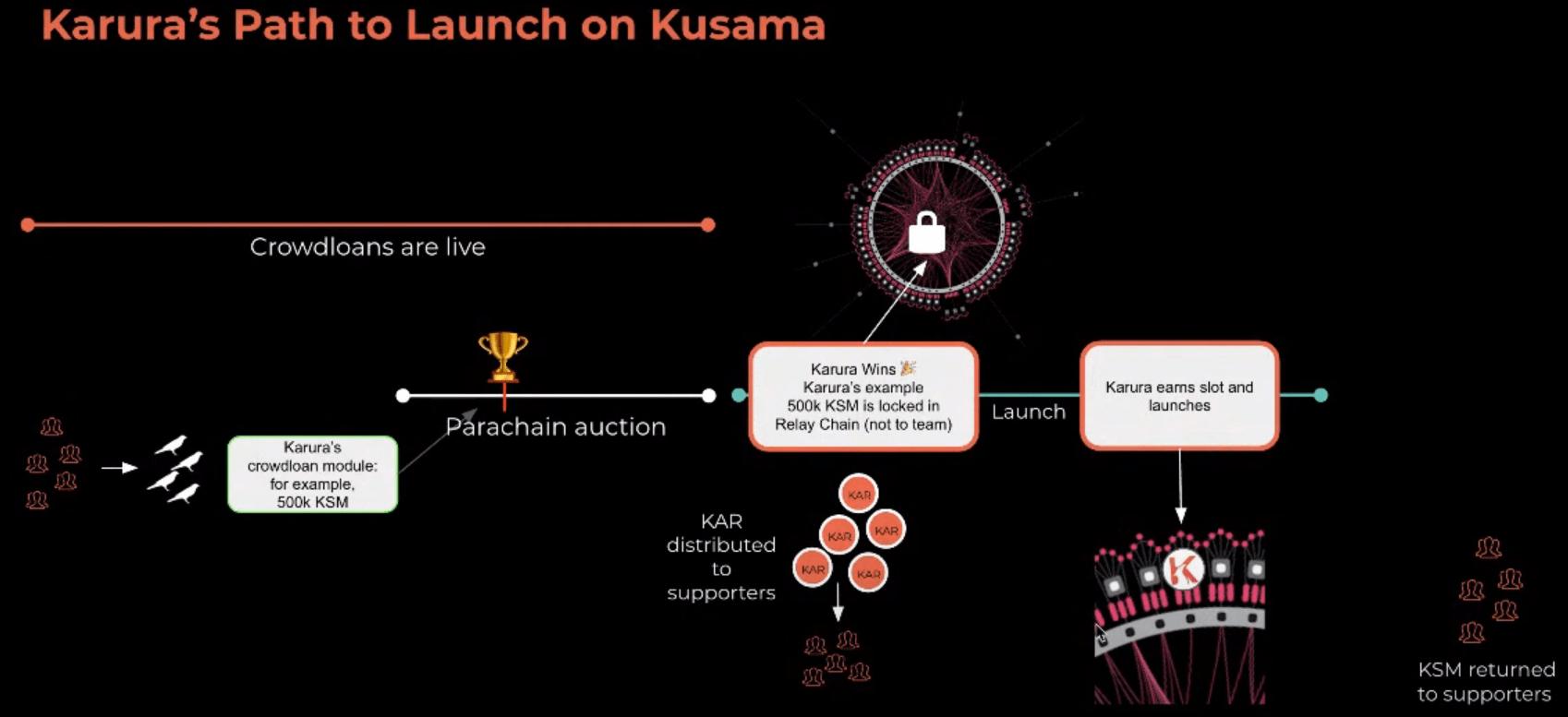 Polkadot Kusama Parachain Auction Process