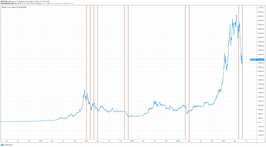Bitcoin Big Picture