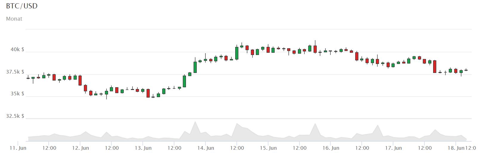 Bitcoin-Kurs in der Wochenansicht