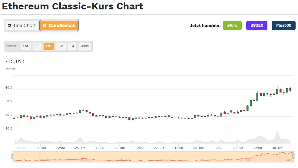 Ethereum Classic Kurs