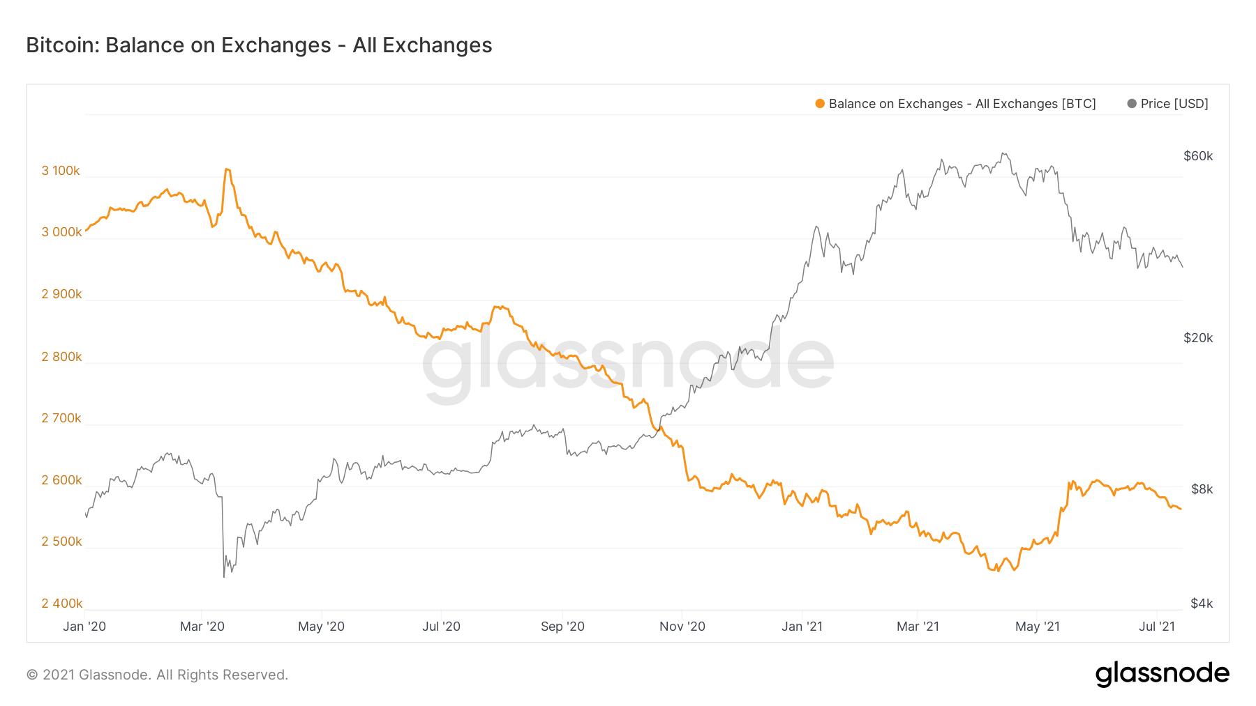 Bitcoin-Reserven an Börsen