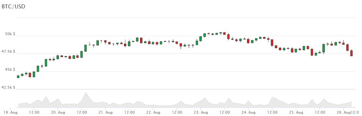 Marktupdate 26.08