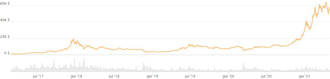 Bitcoin kaufen oder nicht? Historischer Bitcoin Kurs