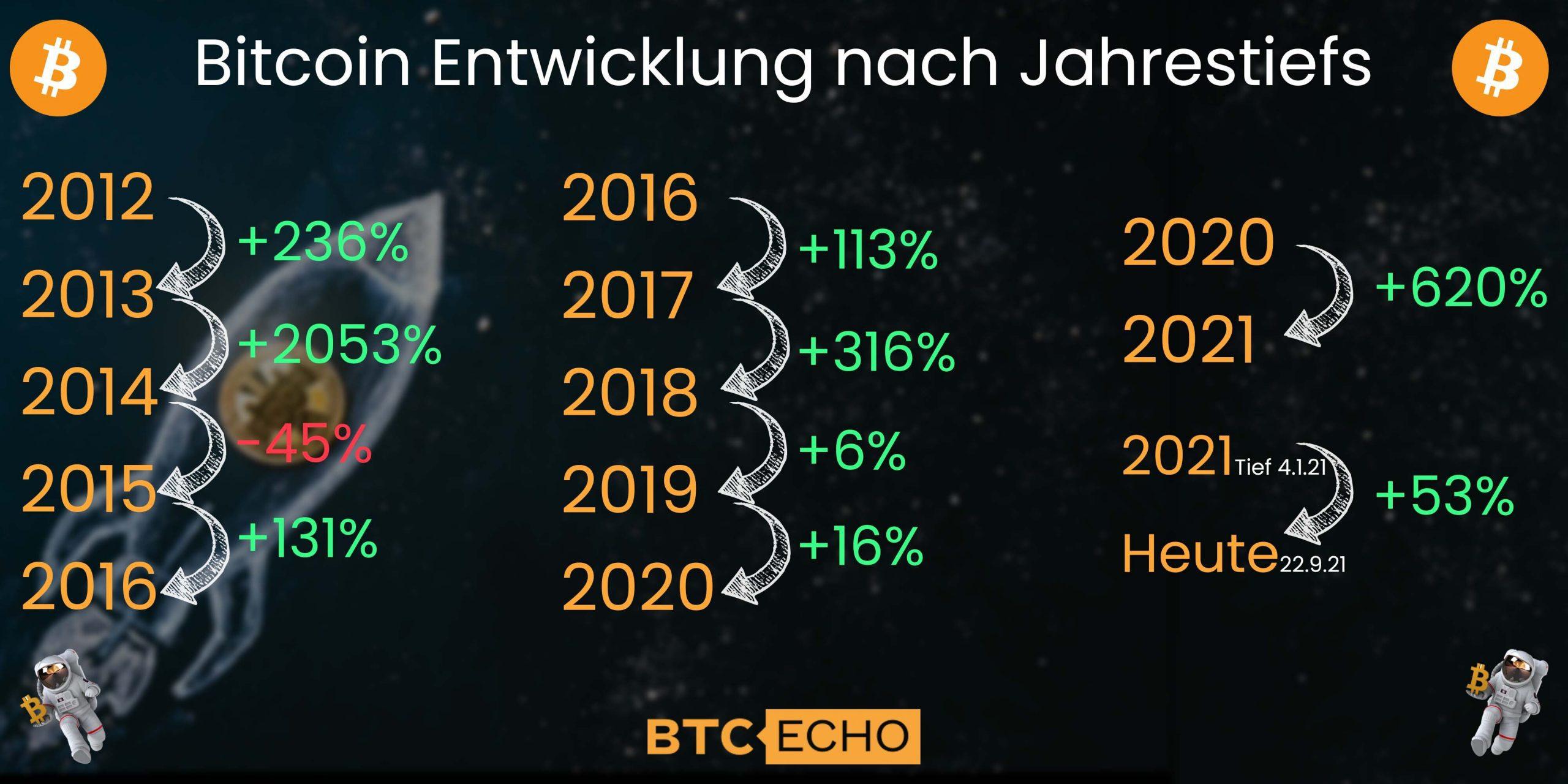 Historische Bitcoin Tiefpunkte