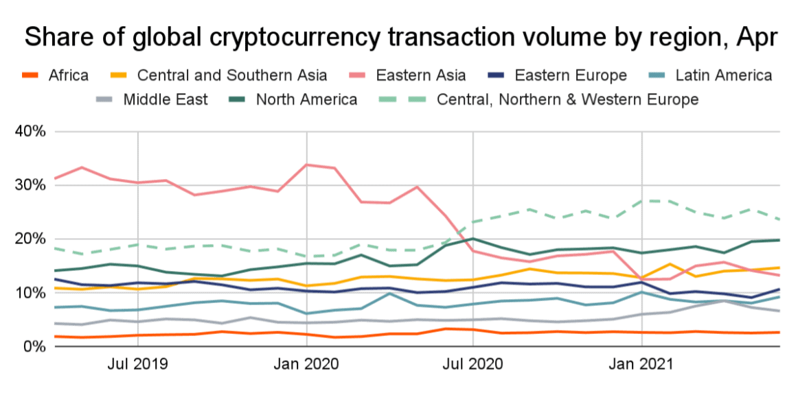Europe is the largest crypto economy in the world
