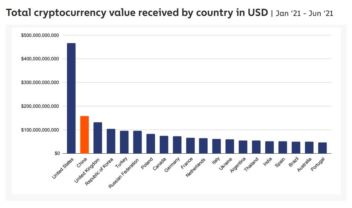 Bitcoin-Mining China