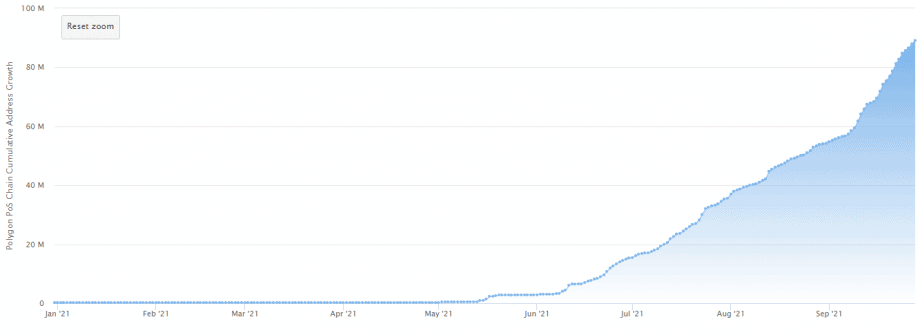 ETH overtaken - Polygon briefly has more daily active addresses