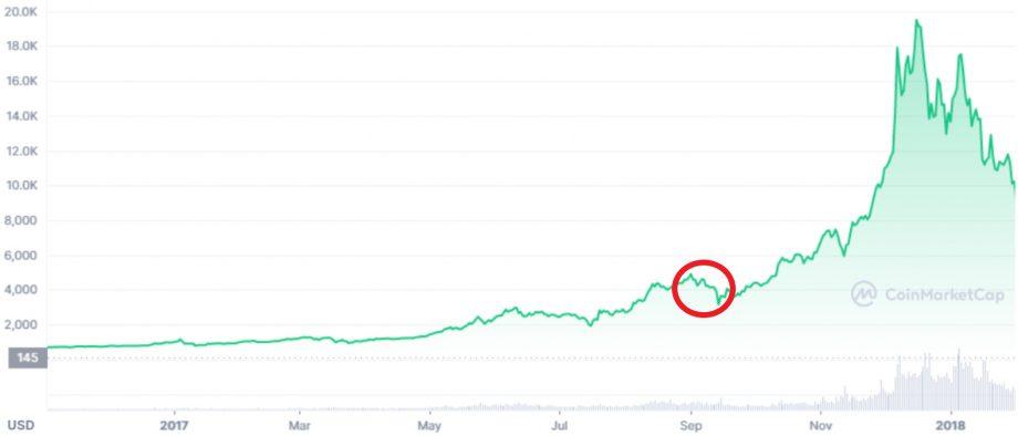 Bitcoin-Kurs im Jahr 2017