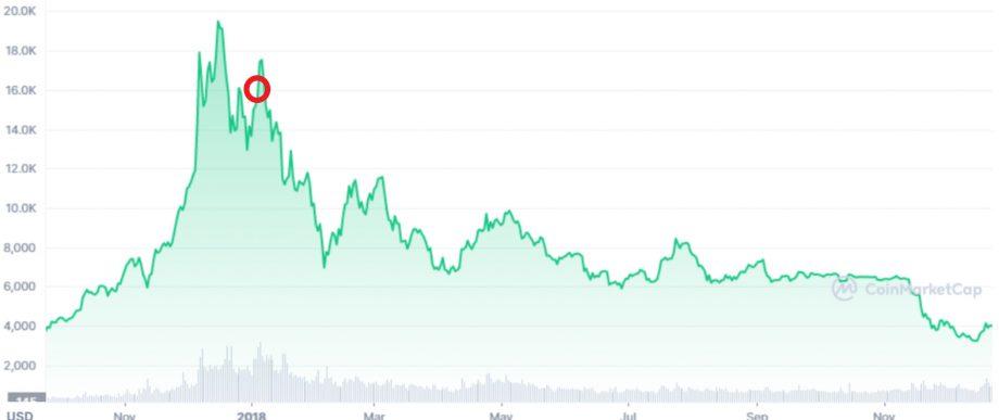 Bitcoin-Kurs im Jahr 2018