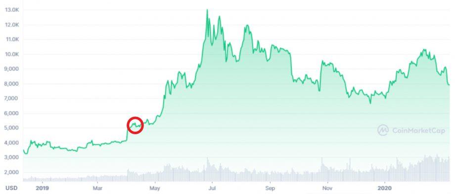 Bitcoin-Kurs im Jahr 2019