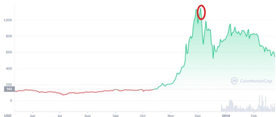 Bitcoin-Kurs im Jahr 2013