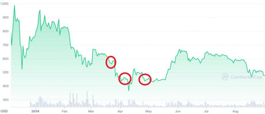 Bitcoin-Kurs im Jahr 2014