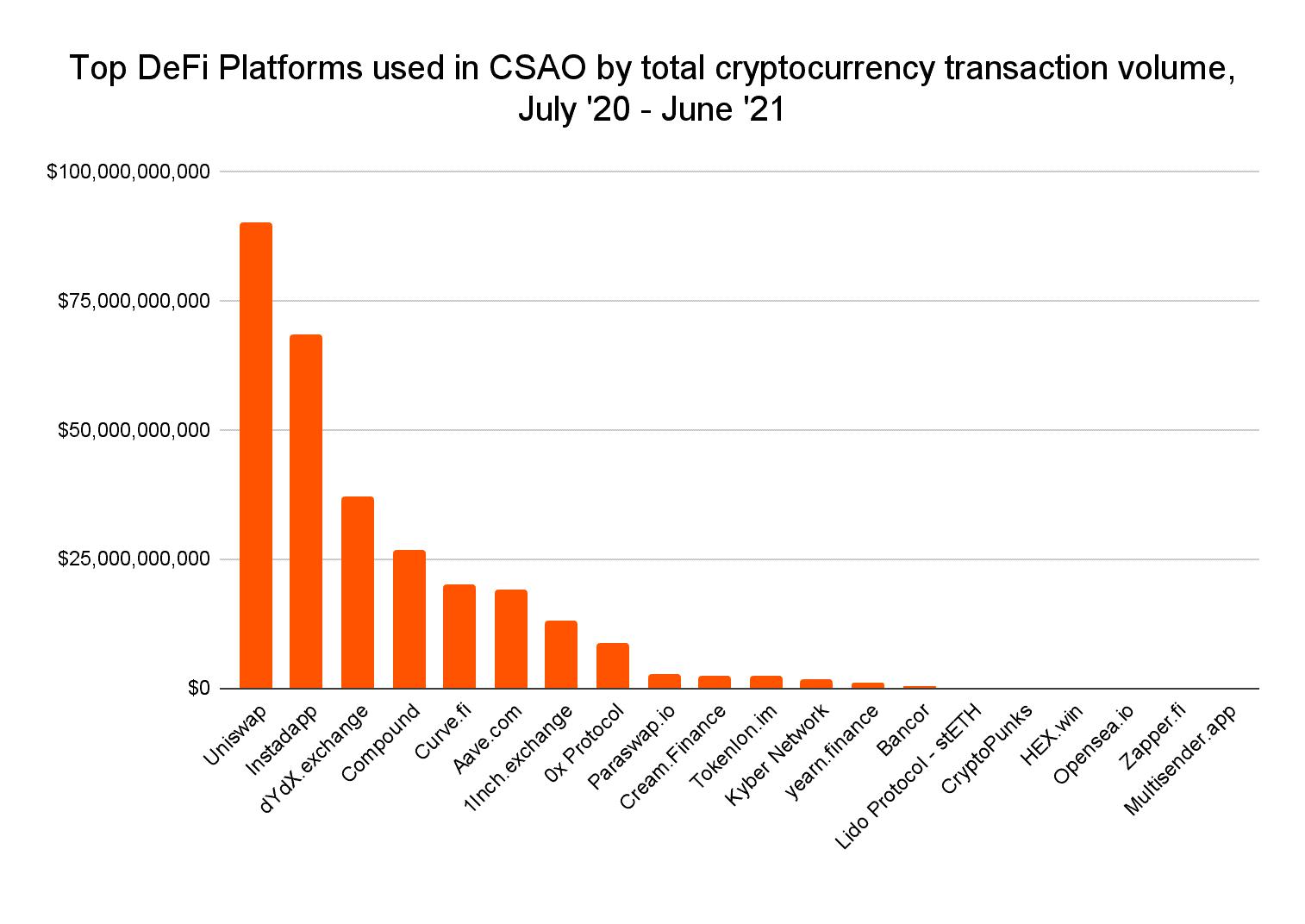 Top Krypto-Plattformen in Asien
