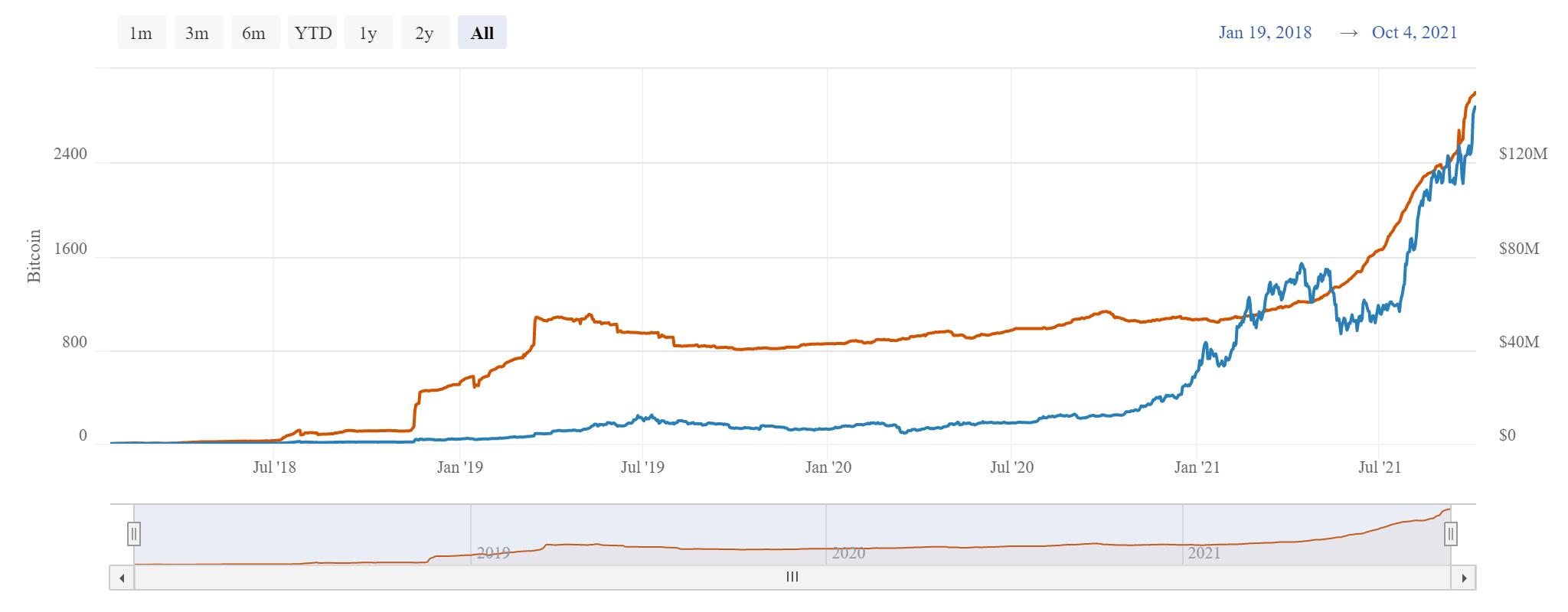 BTC worth more than Facebook